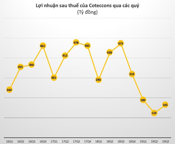 Coteccons tiếp tục lao dốc, lợi nhuận 9 tháng giảm 60% về 478 tỷ đồng - Ảnh 1.