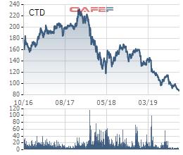Coteccons tiếp tục lao dốc, lợi nhuận 9 tháng giảm 60% về 478 tỷ đồng - Ảnh 3.