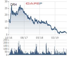 DRH Holdings (DRH): Cổ phiếu về đáy 3 năm, hết 3 quý chỉ mới thực hiện 3% chỉ tiêu doanh thu và 17% chỉ tiêu lãi ròng - Ảnh 2.