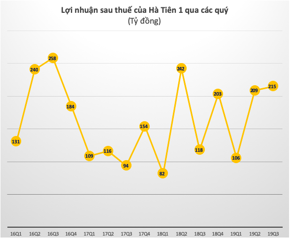 Xi măng Hà Tiên 1 (HT1): 9 tháng lãi sau thuế 529 tỷ đồng, tăng 20% so với cùng kỳ - Ảnh 1.