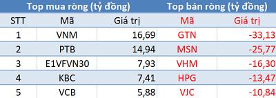 Phiên 21/10: Khối ngoại quay đầu bán ròng gần 50 tỷ đồng, tập trung bán GTN - Ảnh 1.