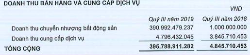 Phát Đạt (PDR): Lãi ròng 9 tháng tăng 17% lên 402 tỷ đồng, đã huy động thực tế hơn 1.300 tỷ trái phiếu - Ảnh 1.