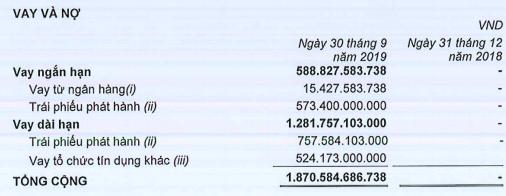 Phát Đạt (PDR): Lãi ròng 9 tháng tăng 17% lên 402 tỷ đồng, đã huy động thực tế hơn 1.300 tỷ trái phiếu - Ảnh 3.