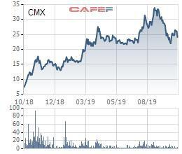 Thủy sản Camimex (CMX): Lãi quý 3 đi lùi, giảm hơn 1 nửa so với cùng kỳ - Ảnh 2.