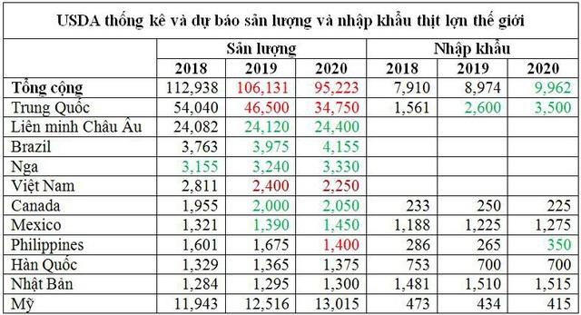 Sức nóng của thị trường thịt lợn thế giới dự báo sẽ kéo dài tới 2020 - Ảnh 4.