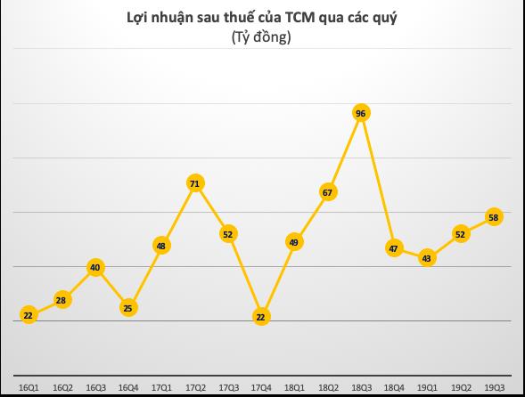 TCM: Xuất khẩu may mặc quý 3 giảm, kết quả lãi sau thuế giảm đến 40% - Ảnh 2.