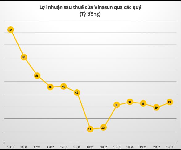 Vinasun tiếp đà hồi phục, lãi ròng 9 tháng tăng gần gấp đôi lên 94 tỷ đồng - Ảnh 2.
