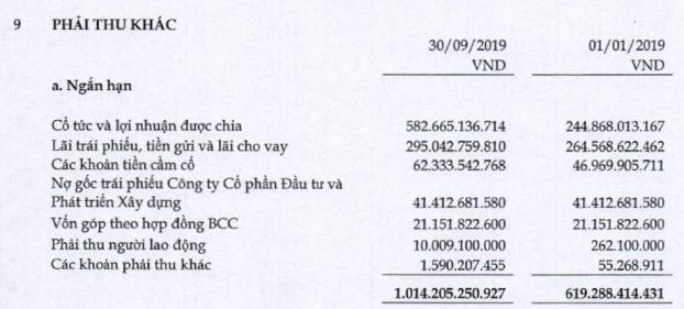 Công ty mẹ CII: Quý 3 lãi 307 tỷ đồng cao gấp hơn 90 lần cùng kỳ - Ảnh 3.