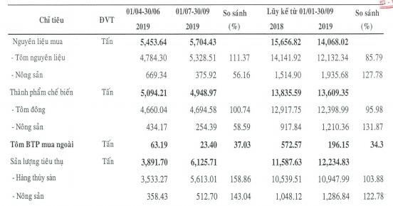 Thực phẩm Sao Ta (FMC): 9 tháng lãi trước thuế 173 tỷ đồng, hoàn thành 96% kế hoạch năm - Ảnh 2.