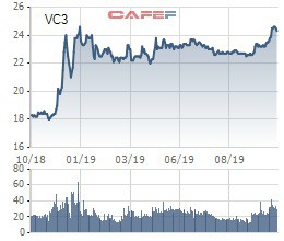 Vinaconex 3 (VC3) phát hành 32,6 triệu cổ phiếu tăng vốn điều lệ thêm 115% - Ảnh 1.
