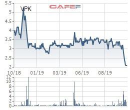 Công ty tạm ngừng kinh doanh, cổ phiếu VPK bị đưa vào diện bị kiểm soát - Ảnh 1.