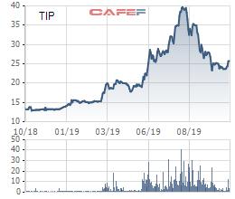 KCN Tín Nghĩa (TIP): Lợi nhuận 9 tháng tăng 72% cùng kỳ, hoàn thành 75% kế hoạch năm - Ảnh 1.