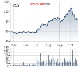 Vicostone lãi quý 3 đạt 350 tỷ đồng, biên lãi gộp duy trì trên 33% - Ảnh 2.