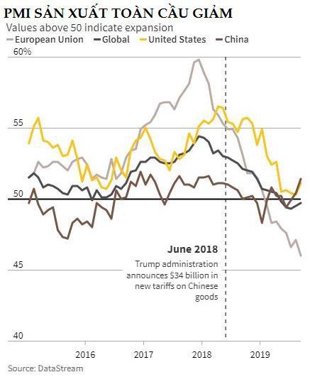 Thị trường ngày 23/10: Dầu tăng giá do lo sợ cắt giảm sản lượng, vàng nín thở đợi Brexit - Ảnh 1.