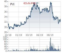 PVI đạt 635 tỷ đồng LNST trong 9 tháng, vượt 6% kế hoạch năm - Ảnh 2.