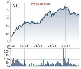 Nhà Từ Liêm (NTL): Lợi nhuận 9 tháng đầu năm ghi nhận 143 tỷ đồng, gấp gần 4 lần cùng kỳ - Ảnh 2.