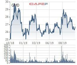Gemadept (GMD) chốt danh sách cổ đông trả cổ tức bằng tiền tỷ lệ 15% - Ảnh 1.