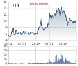 VNTT (TTN): Lợi nhuận 9 tháng gấp đôi cùng kỳ, hoàn thành 87% kế hoạch năm - Ảnh 3.