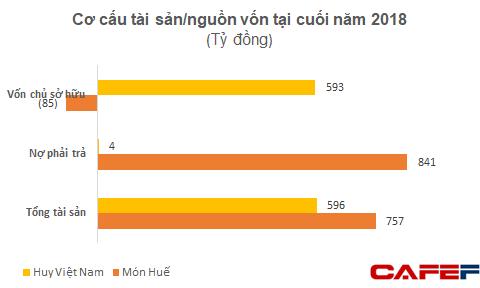 Nhóm nhà đầu tư vào Món Huế: Ông Huy Nhật đã cung cấp số liệu cho thấy công ty vẫn tăng trưởng, hiện không rõ ông này đang ở đâu - Ảnh 1.