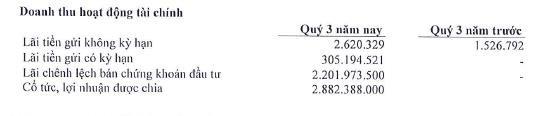 VNTT (TTN): Lợi nhuận 9 tháng gấp đôi cùng kỳ, hoàn thành 87% kế hoạch năm - Ảnh 1.