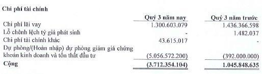 VNTT (TTN): Lợi nhuận 9 tháng gấp đôi cùng kỳ, hoàn thành 87% kế hoạch năm - Ảnh 2.