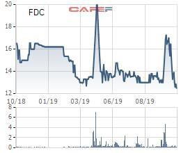 Fideco (FDC): Nhờ điều chỉnh giảm 82% kế hoạch, 9 tháng hoàn thành 93% mục tiêu lợi nhuận cả năm - Ảnh 2.