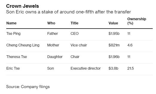 Thiếu gia 24 tuổi được bố mẹ tặng quà trị giá 3,8 tỷ USD, lọt danh sách tỷ phú chỉ sau 1 đêm, giàu hơn cả Tổng thống Trump - Ảnh 2.