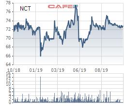 Noibai Cargo (NCT): Lợi nhuận 9 tháng giảm 9% cùng kỳ, hoàn thành 84% kế hoạch năm - Ảnh 2.
