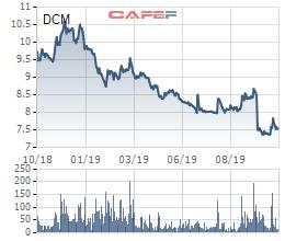 Đạm Cà Mau (DCM): Lợi nhuận quý 3 giảm 94%, cổ phiếu lao dốc mạnh - Ảnh 2.