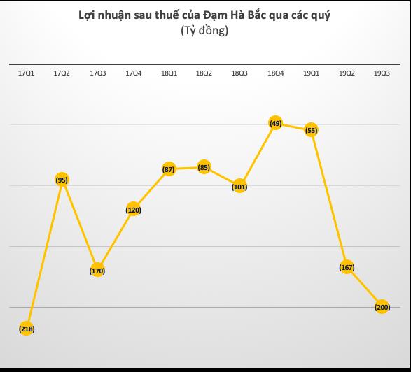 Đạm Hà Bắc (DHB) lỗ tiếp 200 tỷ đồng quý 3, nâng tổng lỗ lũy kế lên trên 3.000 tỷ đồng - Ảnh 2.