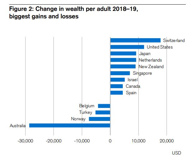 Việt Nam nằm trong top có tốc độ tăng trưởng tài sản trên mỗi người trưởng thành lớn nhất thế giới - Ảnh 2.