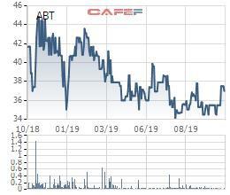 Aquatex Bến Tre (ABT): LNST quý 3 tăng 14% cùng kỳ nhờ nguồn thu từ cổ tức - Ảnh 1.