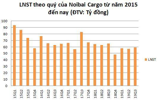 Noibai Cargo (NCT): Lợi nhuận 9 tháng giảm 9% cùng kỳ, hoàn thành 84% kế hoạch năm - Ảnh 1.