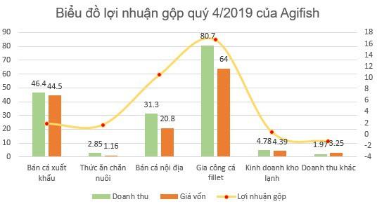 Agifish (AGF) lỗ tiếp 111 tỷ đồng năm 2019, cổ phiếu đứng trước nguy cơ bị hủy niêm yết - Ảnh 2.