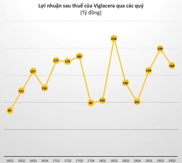 Viglacera (VGC) tăng 16% lãi ròng 9 tháng đầu năm, xấp xỉ 612 tỷ đồng - Ảnh 1.