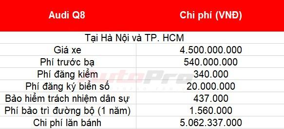 Cách tính giá lăn bánh loạt xe mới vừa ra mắt tại Việt Nam: Toàn xe tiền tỷ - Ảnh 34.