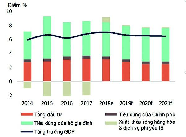 Tính lại GDP, doanh nghiệp cần thay đổi chiến lược - Ảnh 1.