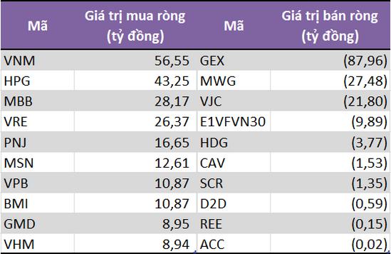 Tự doanh CTCK mua ròng trở lại 112 tỷ đồng trong tuần từ 21-25/10, tập trung gom VNM, HPG và MBB - Ảnh 1.
