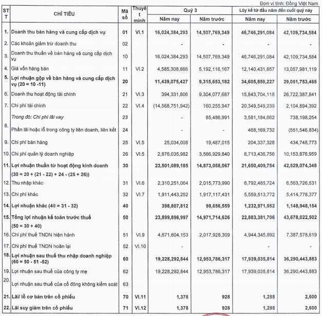 Nhờ hoàn nhập dự phòng tổn thất đầu từ, Khahomex (KHA) báo lãi quý 3 tăng 48% so với cùng kỳ năm trước - Ảnh 1.