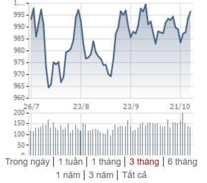[Điểm nóng TTCK tuần 21/10 – 27/10] Chứng khoán Việt Nam và chứng khoán thế giới đồng loạt phục hồi - Ảnh 1.