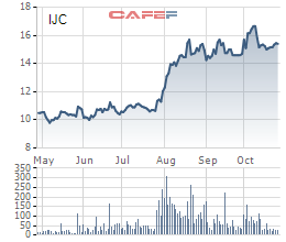 """Lợi nhuận Becamex IJC sụt giảm, cổ phiếu vẫn tăng """"phi mã"""" trong quý 3 - Ảnh 1."""