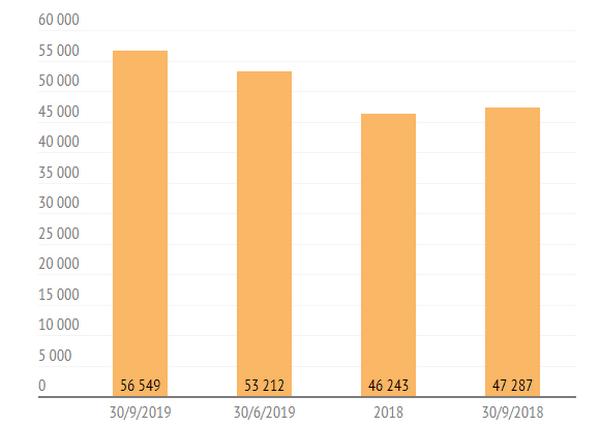 Nhiều CTCK tập trung cho vay, lãi margin chiếm 60-70% tổng thu nhập - ảnh 1