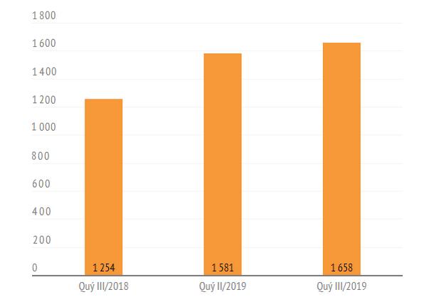 Nhiều CTCK tập trung cho vay, lãi margin chiếm 60-70% tổng thu nhập - ảnh 2