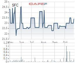 Nhiên liệu Sài Gòn (SFC) chốt quyền tạm ứng cổ tức bằng tiền tỷ lệ 30% - Ảnh 1.