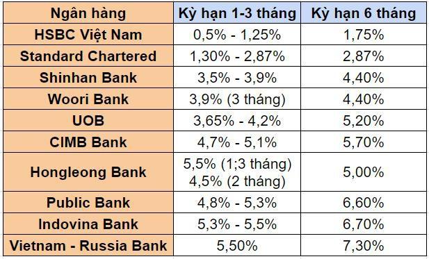 Các ngân hàng có yếu tố ngoại đang dửng dưng với cuộc đua lãi suất tiết kiệm? - Ảnh 1.