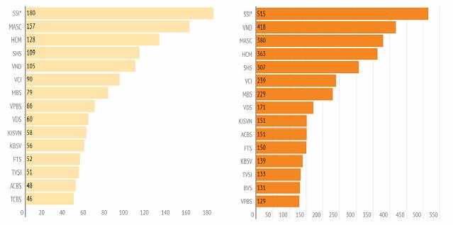 Nhiều CTCK tập trung cho vay, lãi margin chiếm 60-70% tổng thu nhập - ảnh 4