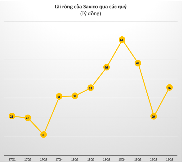 Thị trường ô tô tăng cung và cạnh tranh gay gắt, Savico (SVC) giảm 23% lợi nhuận trong quý 3 - Ảnh 2.