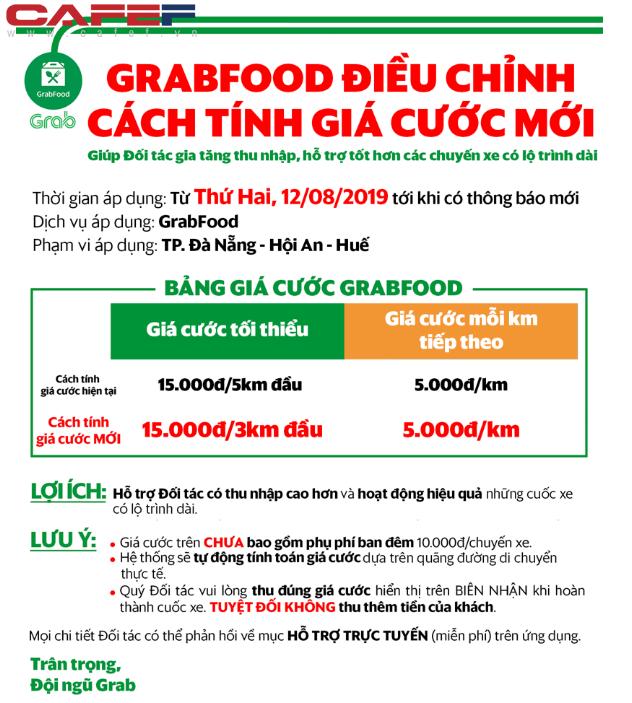 GrabFood tăng giá giờ cao điểm giống GrabBike, GrabCar: Nhà hàng nào đông khách cước phí cũng tăng - ảnh 3