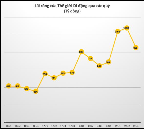 Thế giới Di động (MWG): LNST quý 3 giảm xuống còn 855 tỷ sau 2 quý liên tiếp đạt trên 1.000 tỷ đồng - Ảnh 3.