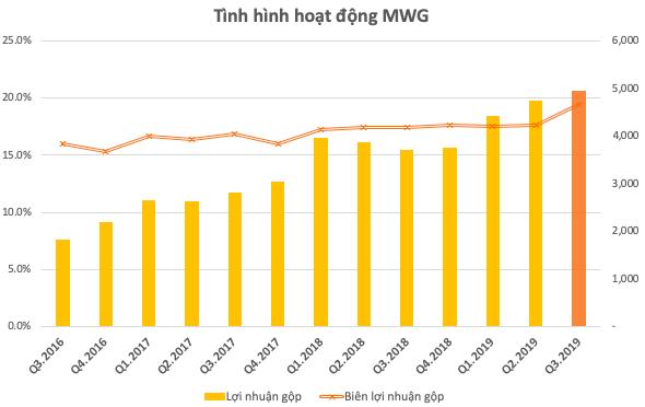 Thế giới Di động (MWG): LNST quý 3 giảm xuống còn 855 tỷ sau 2 quý liên tiếp đạt trên 1.000 tỷ đồng - Ảnh 1.